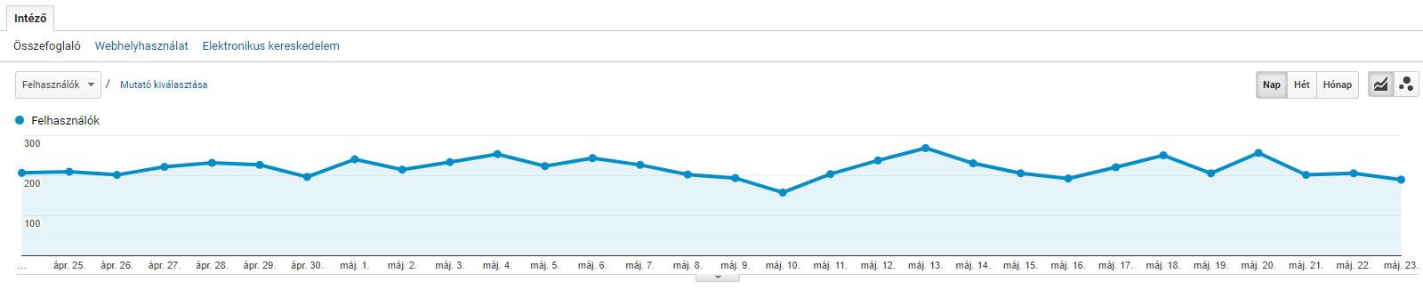 Google Analytics statisztika